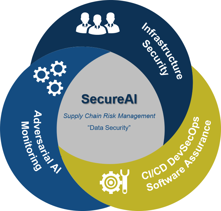 Secure Artificial Intelligence at Information Protection Solutions