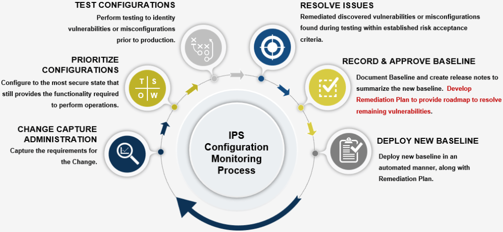 Configuration monitoring process at Information Protection Solutions